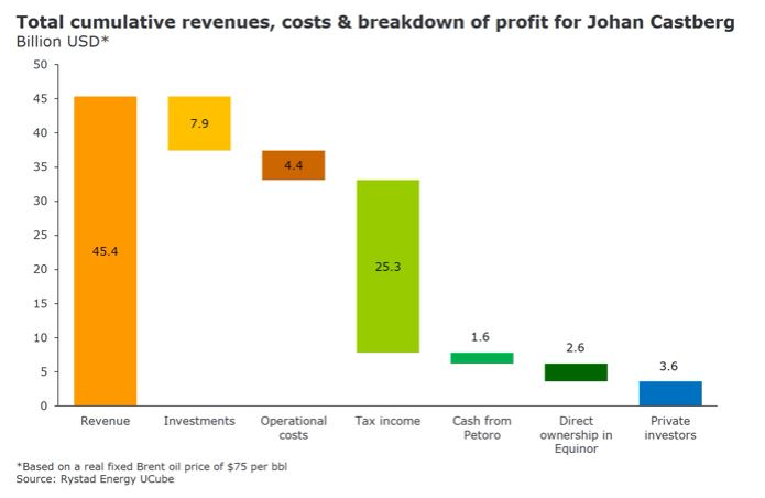 A bar chart showing the total cumulative revenues, costs & breakdown of profit for Johan Castberg. Source: Rystad Energy UCube