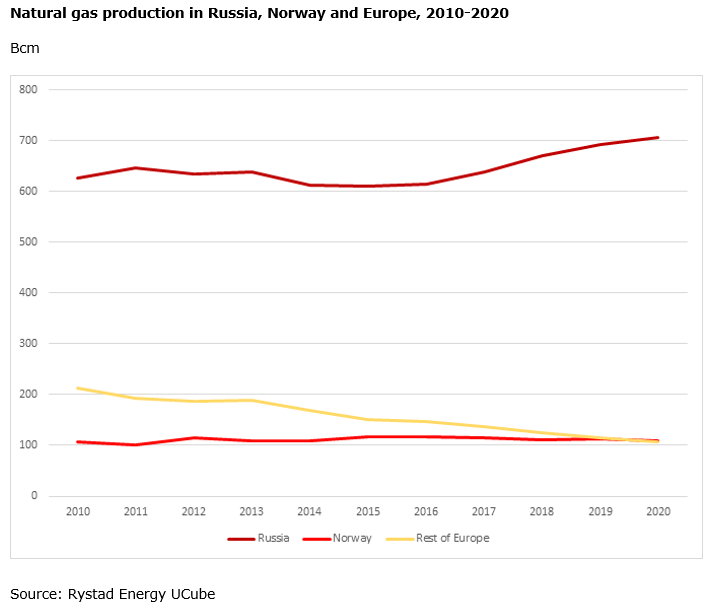 A graph showing the Natural gas production in Russia, Norway and Europe, 2010-2020. Source: Rystad Energy UCube