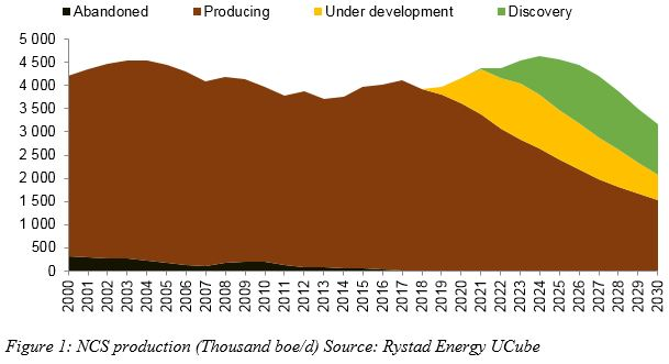 Figure 1: A chart showing NCS production (Thousand boe/d) from 2000 to 2030. Source: Rystad Energy UCube