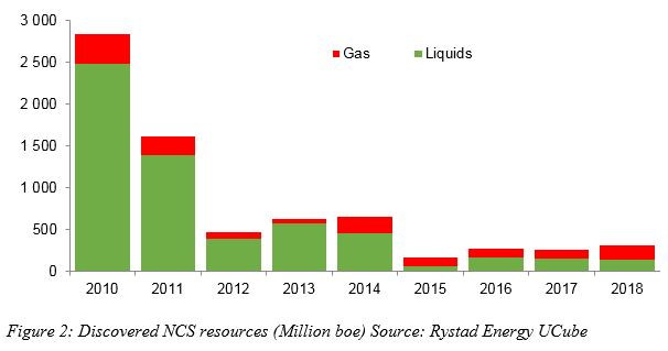 Figure 2: A bar chart showing discovered NCS resources in Million boe from 2010 to 2018. Source: Rystad energy UCube