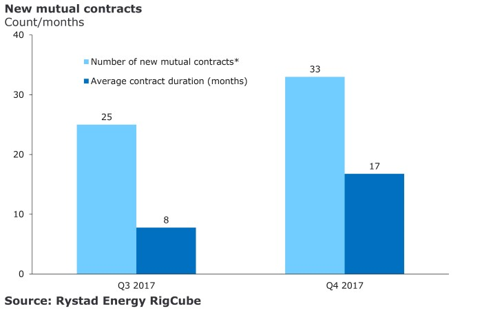 A bar chart showing the new mutual contracts in count/months for Q3 2017 and Q4 2017.Source: Rystad Energy RigCube