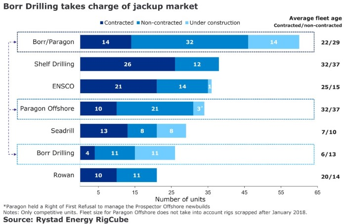 A bar chart showing that Borr Drilling takes charge of jackup market. Source: Rystad Energy RigCube