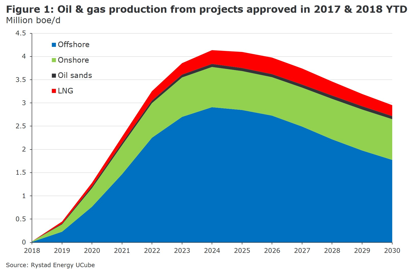 Oil and gas projects worth $110 billion are coming off the backburner