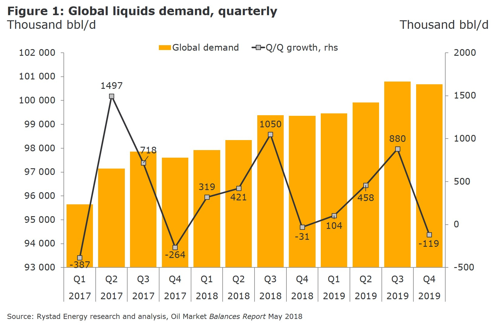 Figure 1: A chart showing global liquids demand, quarterly in thousand bbl/d from 2017 to 2019. Source: Rystard Energy Oil Market