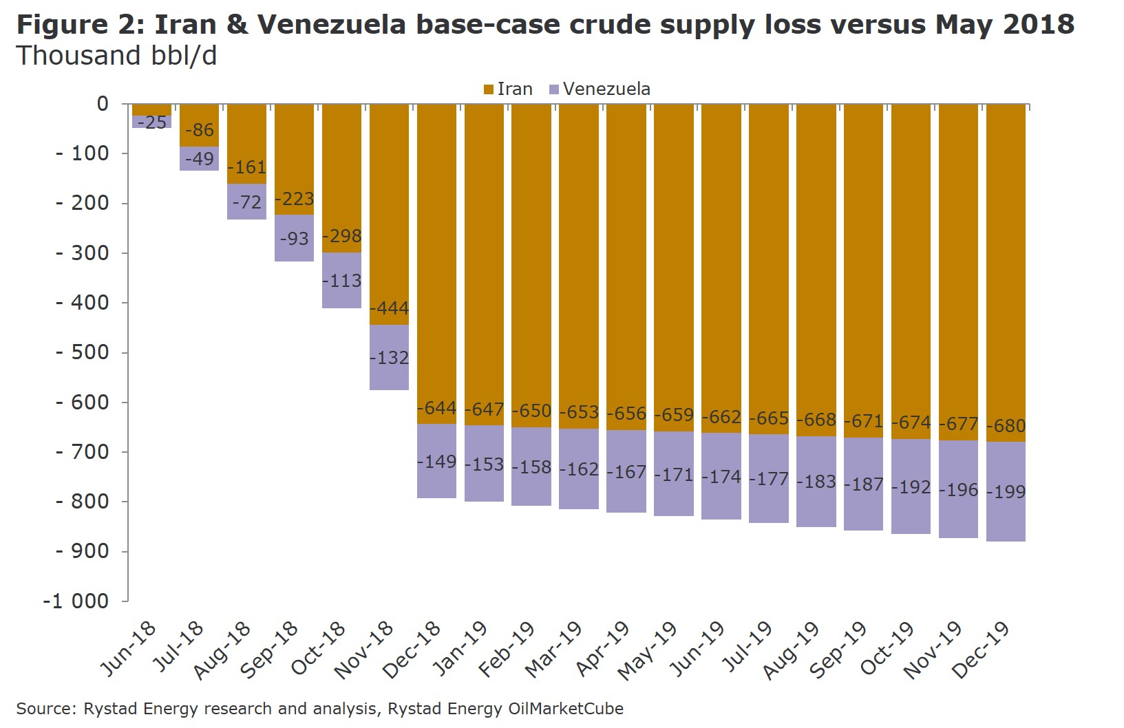Figure 2: A bar chart showing Iran & Venezuela base-case crude supply loss versus May 2018 in Thousand bbl/d