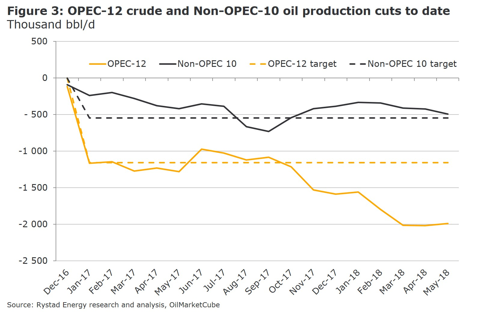 Figure 3: A graph showing OPEC-12 crude and Non-OPEC-10 oil production cuts to date in Thousand bbl/d from Dec 2016 to May 2018. Source: Rystad Energy OilMarketCube