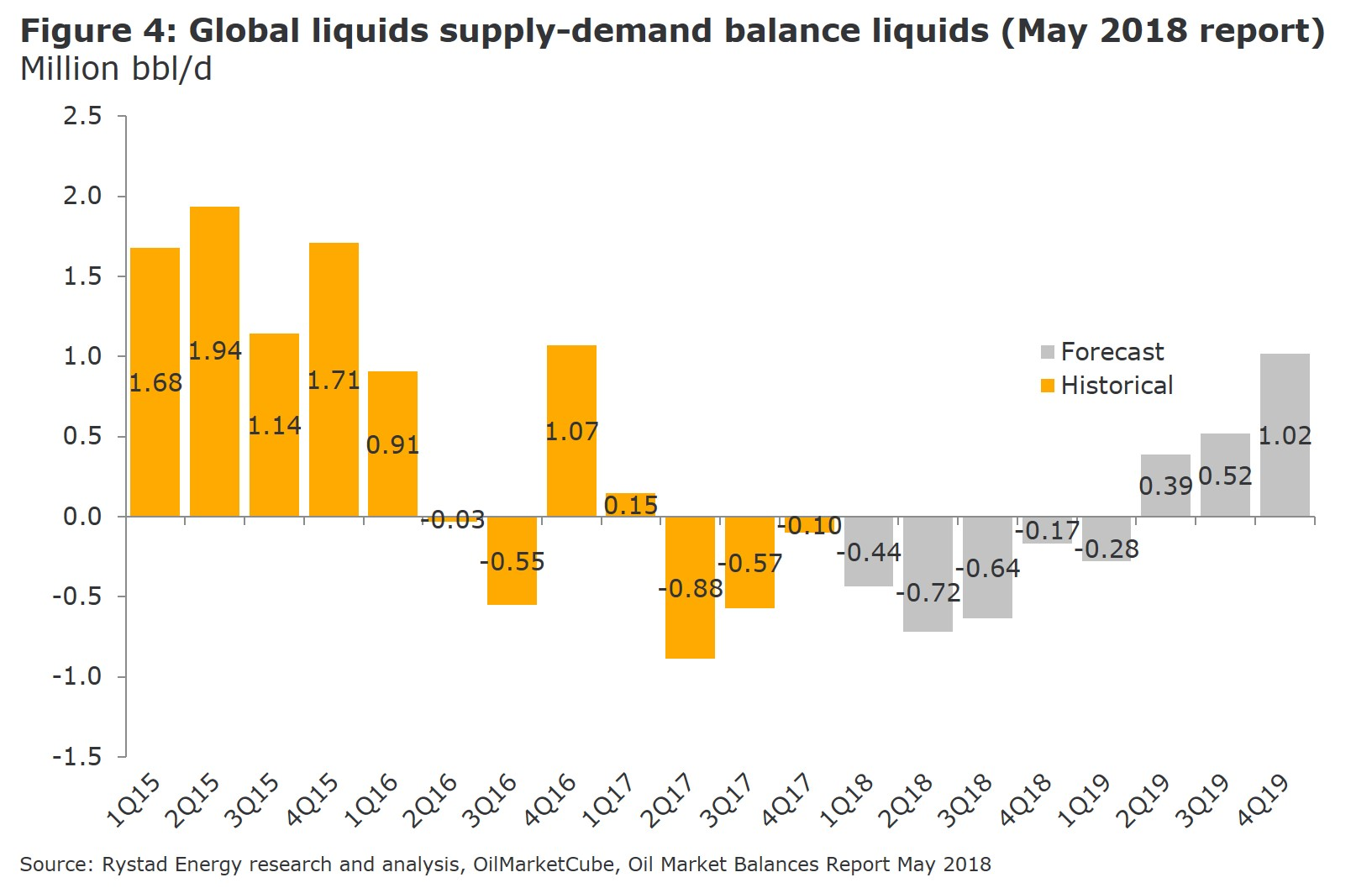 Figure 4: A bar chart showing Global liquids supply-demand balance liquids (May 2018 report)