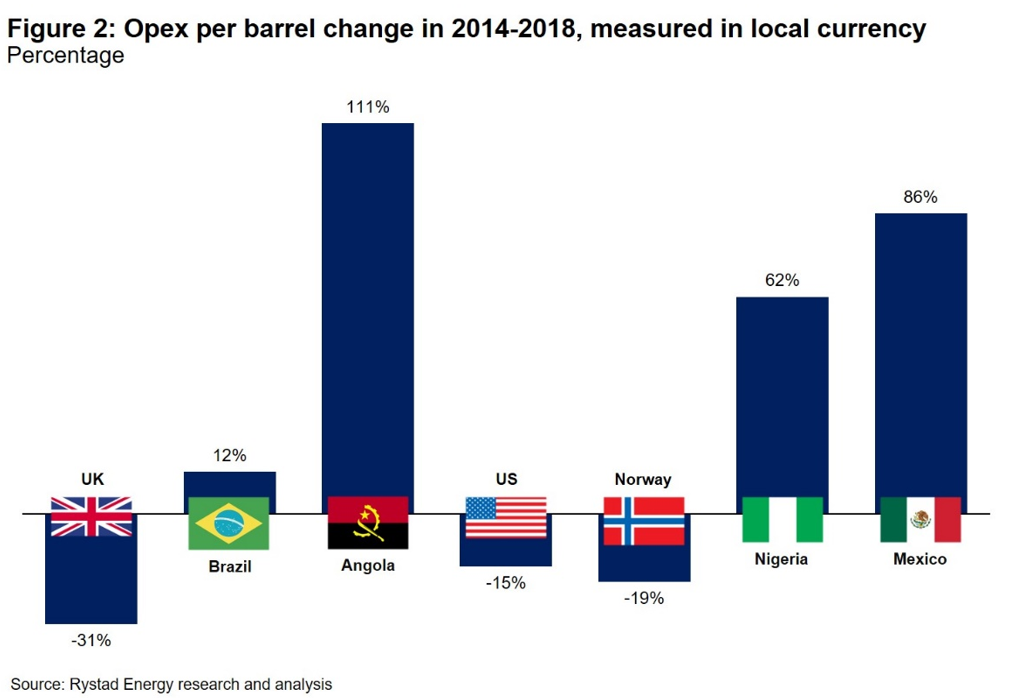 Chart showing opex perbarrelchangein 2014-2018 measured in local currency