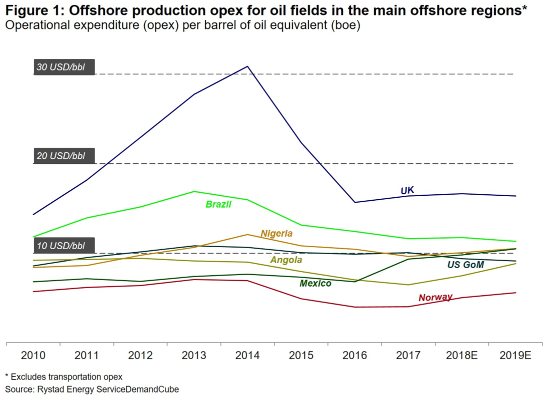 Chart showing offshore production opex for fields in the main offshore regions from 2010 to 2019