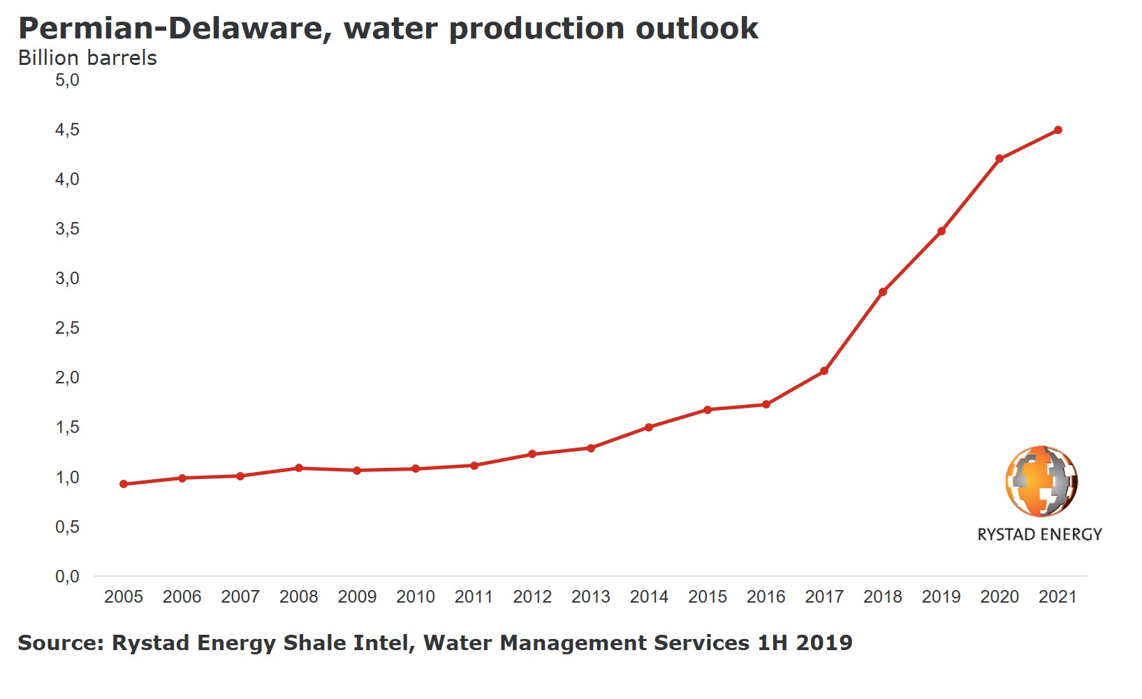 A chart showing the Permian-Dalaware, water production outlook in billion barrels