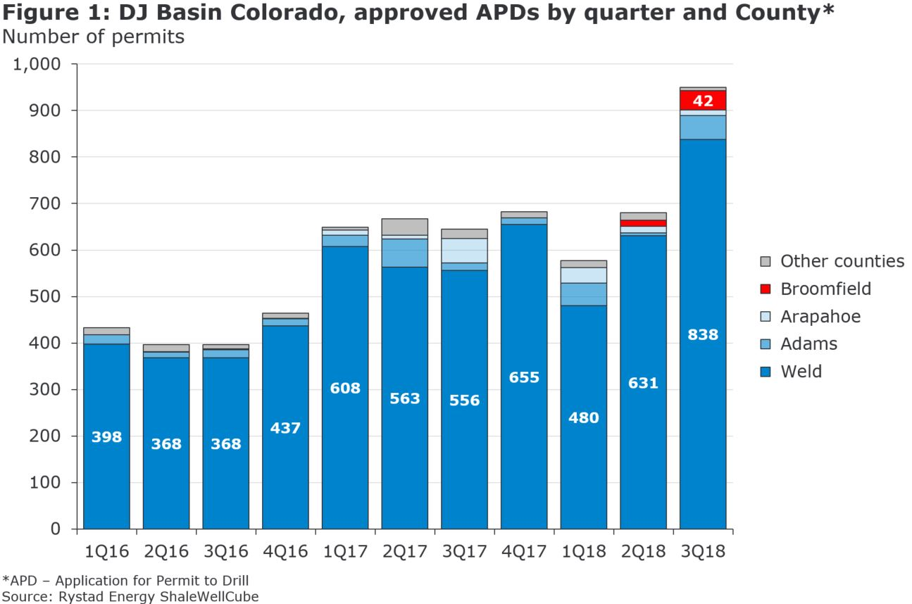 Figure 1: DJ Basin Colorado, approved APDs by quarter and County in number of permits from 2016 to 2018, source: Rystad Energy ShaleWellCube