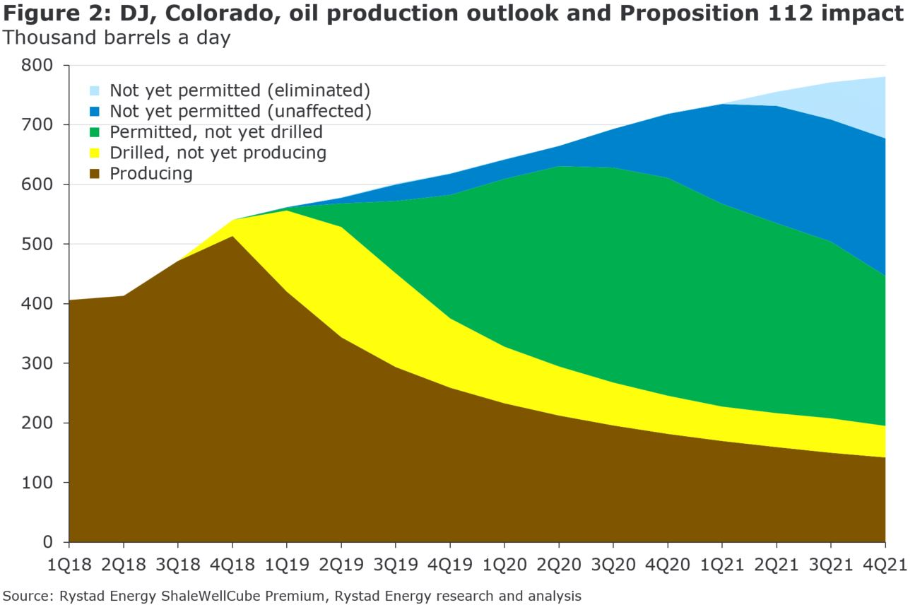 Figure 2: A chart showing DJ, Colorado, oil production outlook and Proposition 112 Impact in thousands barrels a day from 2018 to 2021, Source: Rystad Energy ShaleWellCube Premium