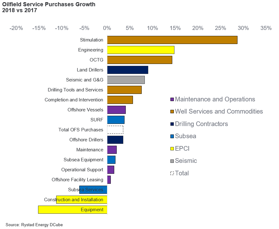 A bar chart showing the oilfield Service Purchases Growth 2018 vs, 2017. Source: Rystad Energy DCube