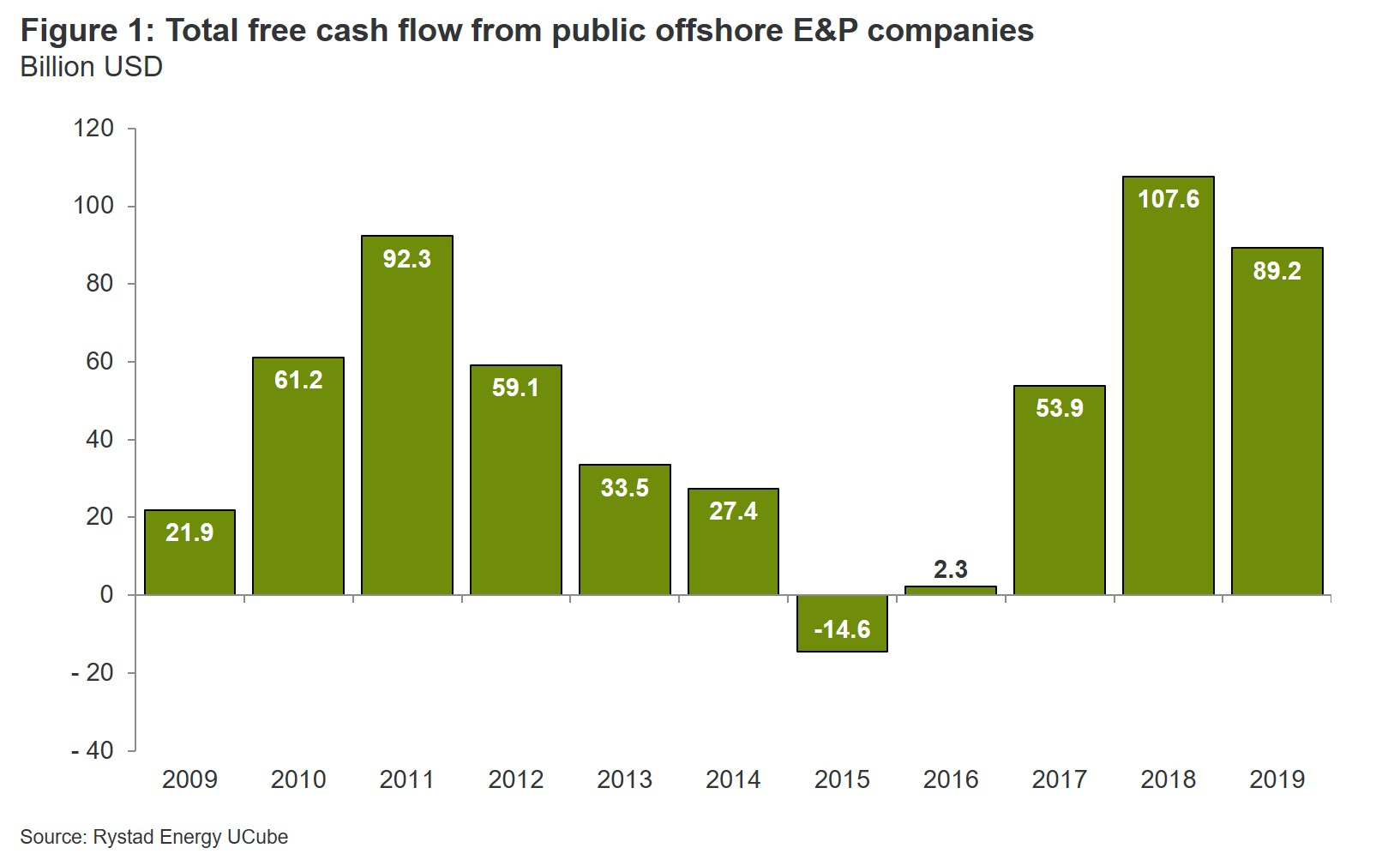 Chart showing total free cash flow from public offshore E&P companies from 2009 to 2019