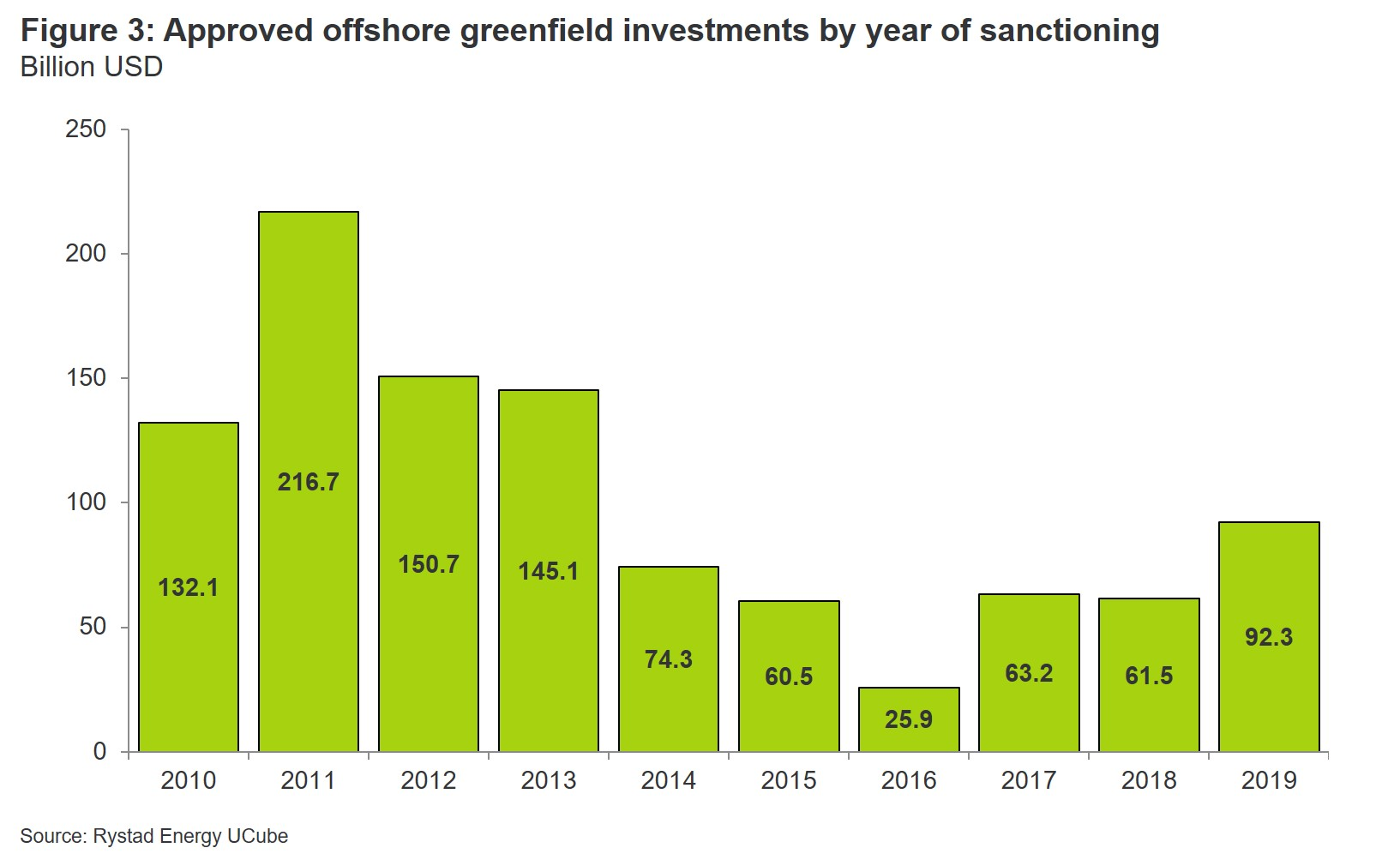 Chart showing approved offshore greenfield investments by year of sanctioning from 2010 to 2019