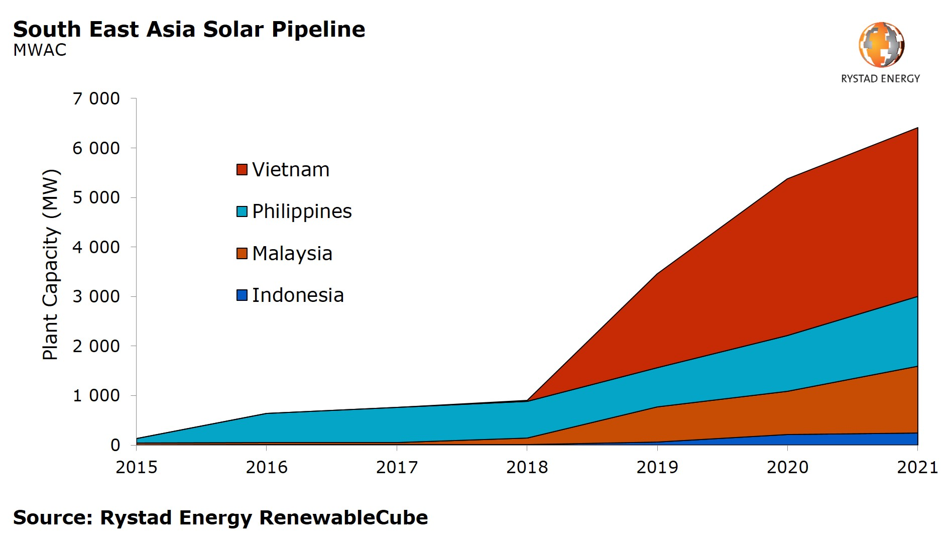 A graph showing the South East Asia Solar Pipeline in MWAC from 2015 to 2021. Source: Rystad Energy RenewableCube