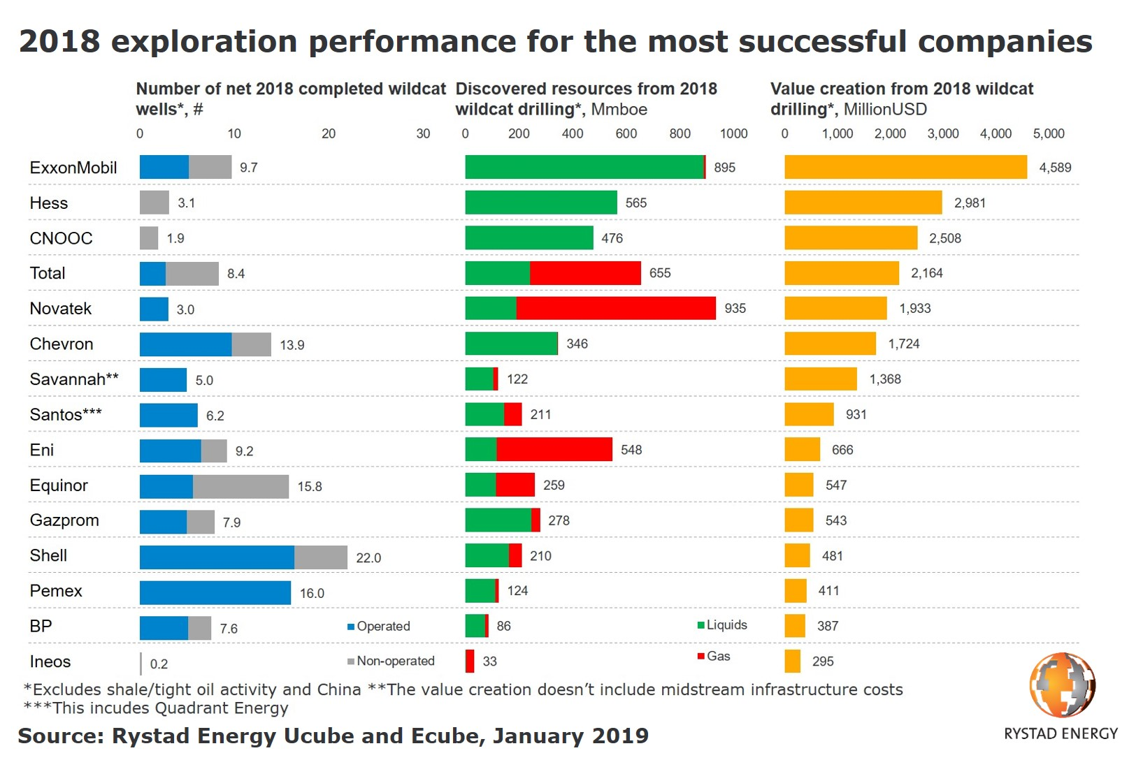A chart showing 2018 exploration performance for the most successful companies. Source: Rystad Energy Ucube and Ecube, January 2019