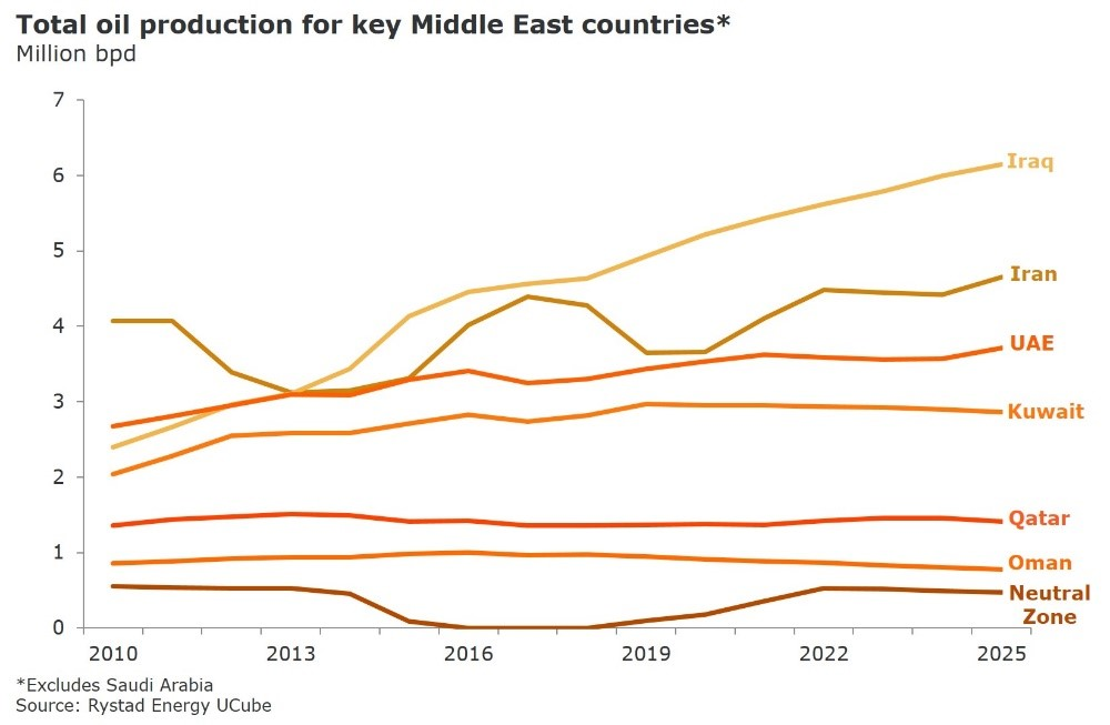 Total oil production for key Middle East countries in Million bpd, Source: Rystad Energy UCube
