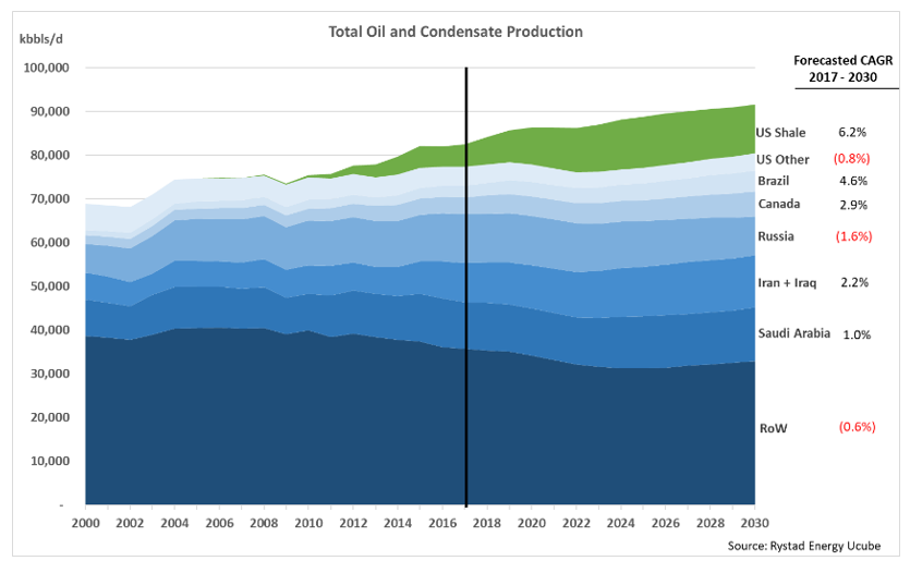 A graph showing the total oil and condensate production from 2000 to 2030. Source: Rystad Energy Ucube