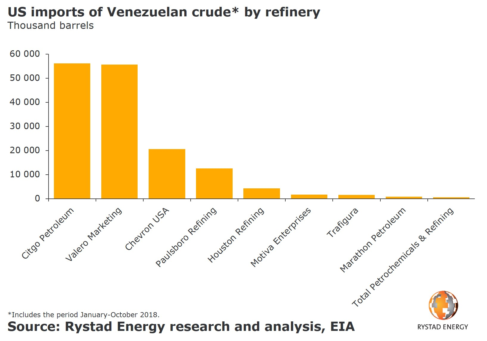 A bar chart showing the US imports of Venezuelan crude* by refinery in thousand barrels. Source: Rystad Energy research and analysis