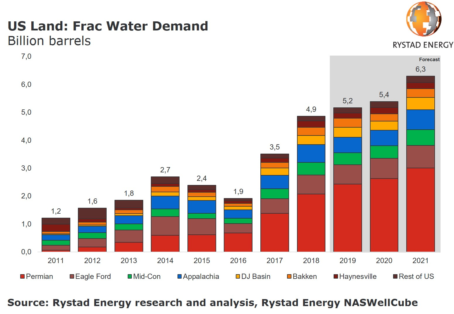A bar chart showing the US Land: Frac Water Demand in Billion barrels. Source: Rystad Energy research and analysis, Rystad Energy NASWellCube