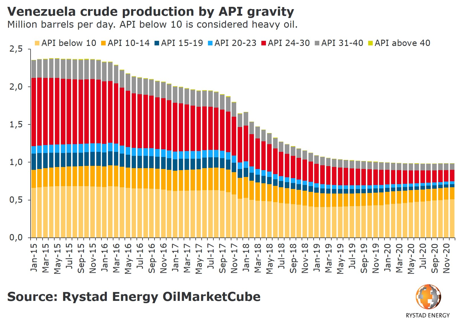 A bar chart showing Venezuela crude production by API gravity in Million barrels per day. API below 10 is considered heavy oil.