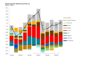 World Liquids Demand Growth Year-on-Year