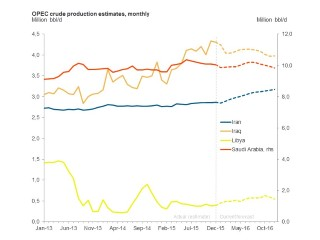 OPEC Crude Production Estimates, Monthly