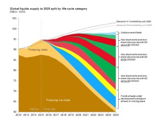 Global Liquids Supply to 2025 Split by Life Cycle Category