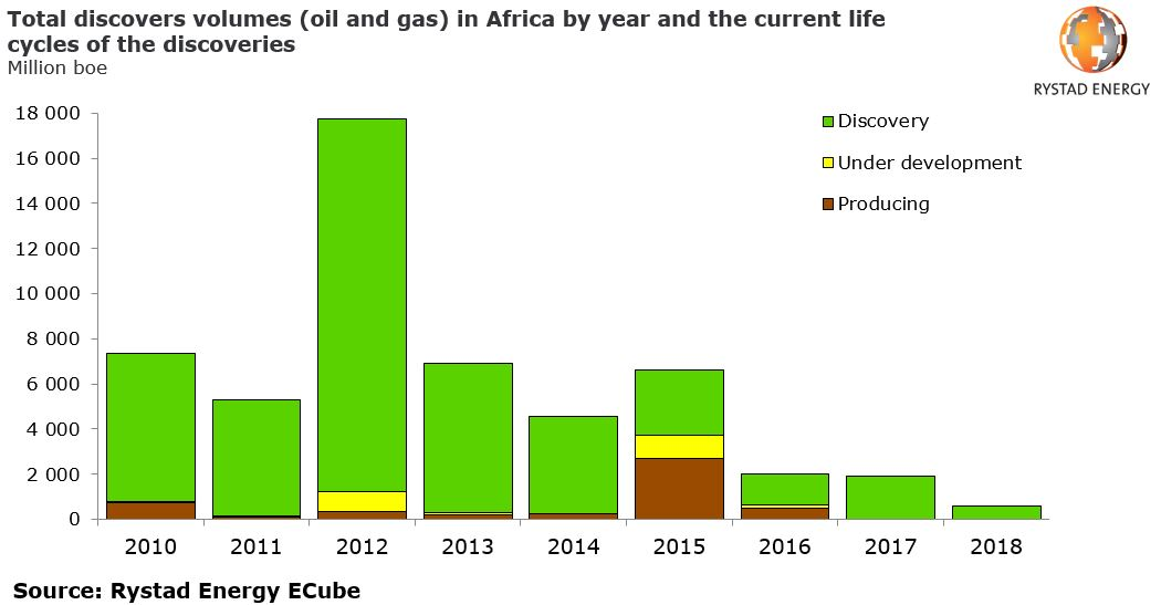 A bar chart showing the total discoveries volumes (oil and gas) in Africa by year and the current life cycles of the discoveries in Million boe from 2010 to 2018, Source: Rystad Energy ECube